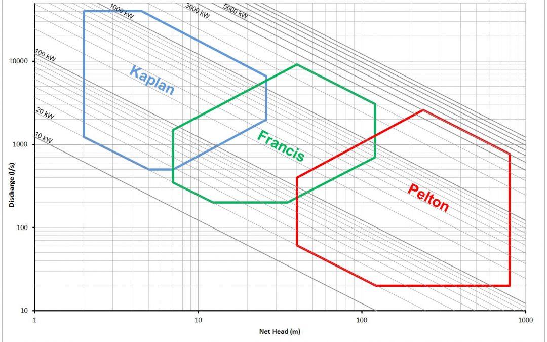 Il dimensionamento degli impianti  mini idroelettrici