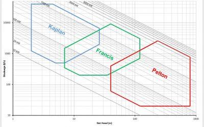 Dimensionamento impianti mini-idroelettrici