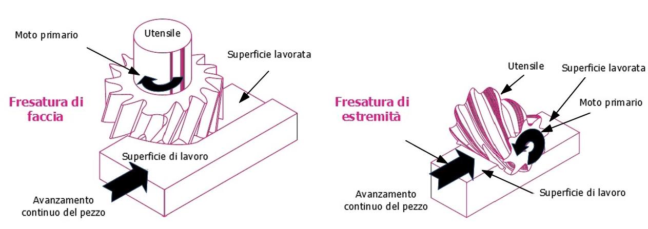 Spostamenti relativi utensile – componente nella fresatura di faccia ed in quella di estremità