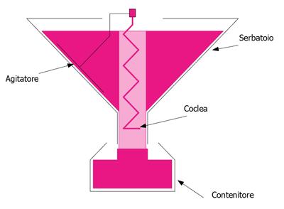 Funzionamento riempitore a coclea.