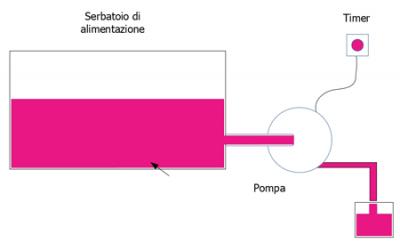 Funzionamento riempitore a flusso temporizzato