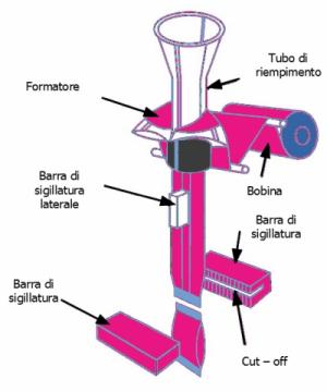 Funzionamento di una macchina FFS verticale