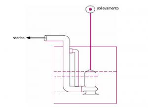 Pompa ad immersione con prevasca sotterranea