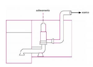 Pompa centrifuga con prevasca (di superficie)