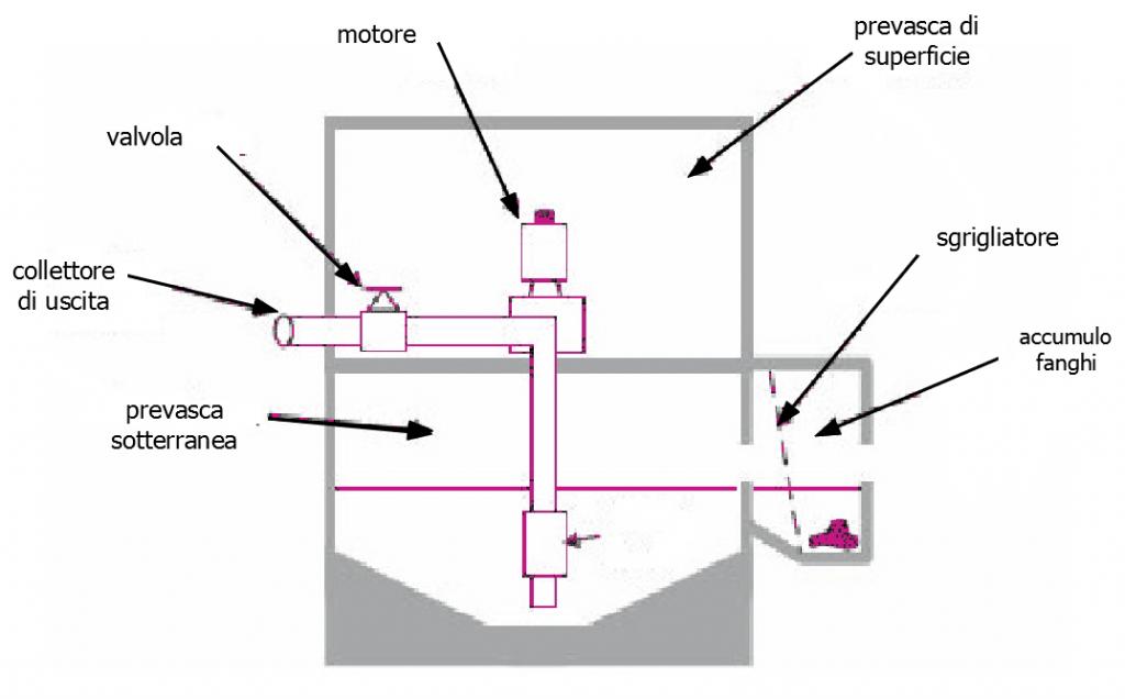 Schema di istallazione di una pompa in una stazione di pompaggio