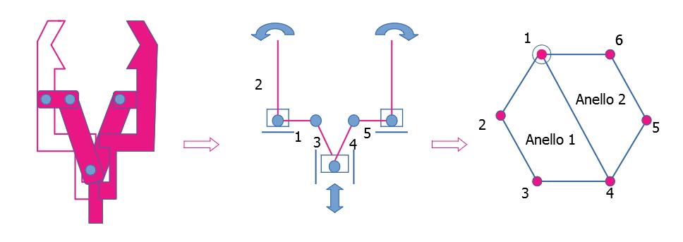 Schematizzazione di una pinza robotica a due griffe e grafo associato.