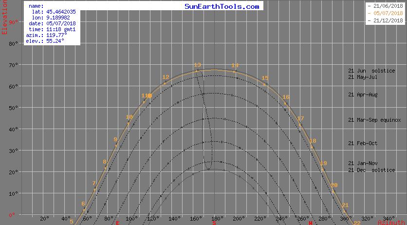 Diagramma cartesiano del percorso solare riferito al centro di Milano