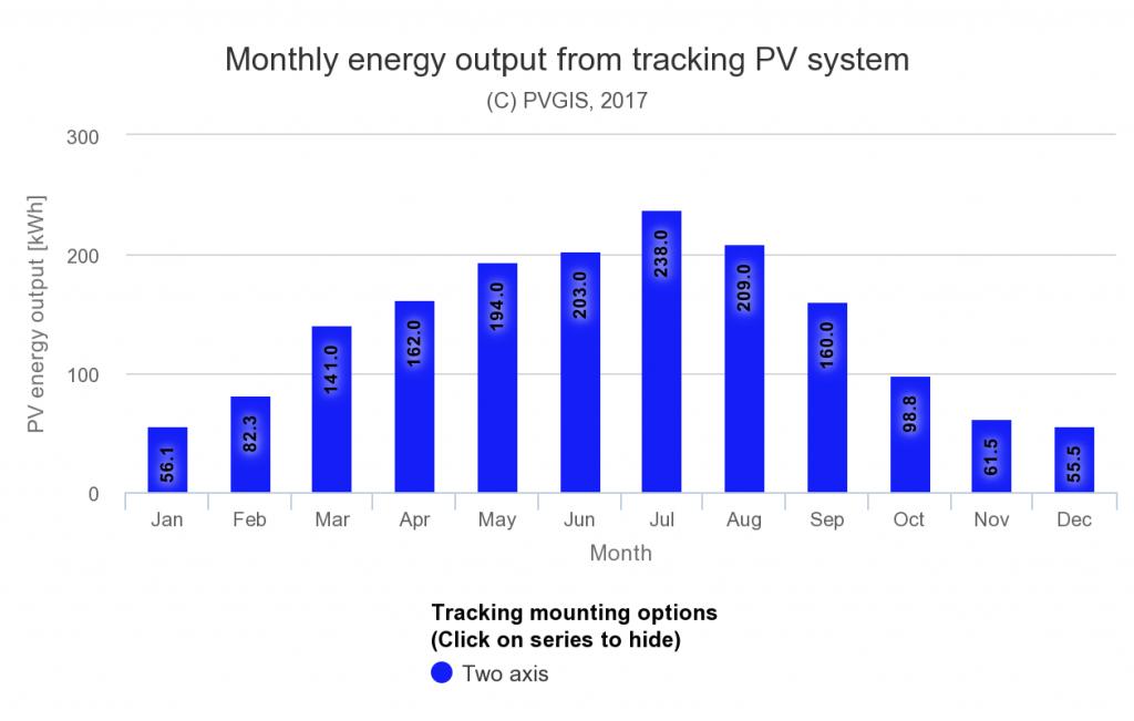 Diagramma della stima di producibilità mensile di un inseguitore solare nel centro di Milano