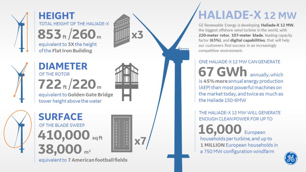 Dimensioni della turbina eolica Haliade-X da 12 MW prodotta da GE