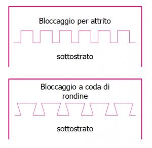 Diagramma schematico dei meccanismi di interlocking meccanico