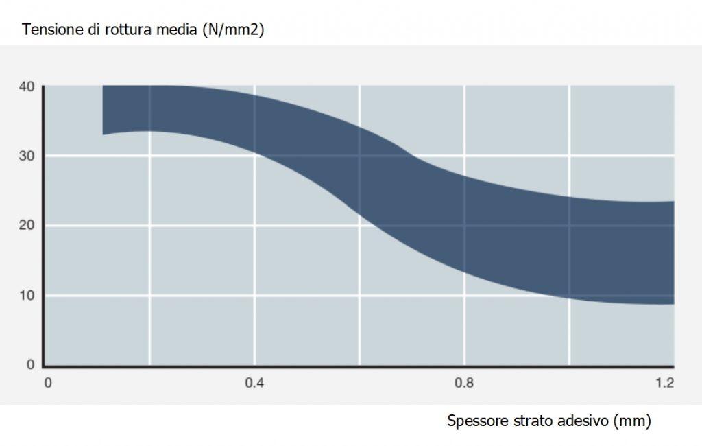 Variazione della tensione di rottura media al crescere dello spessore dello strato adesivo
