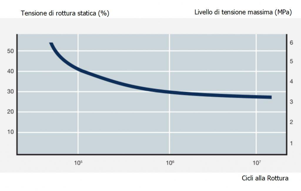 Diagramma di correlazione per una giunzione a sovrapposizione