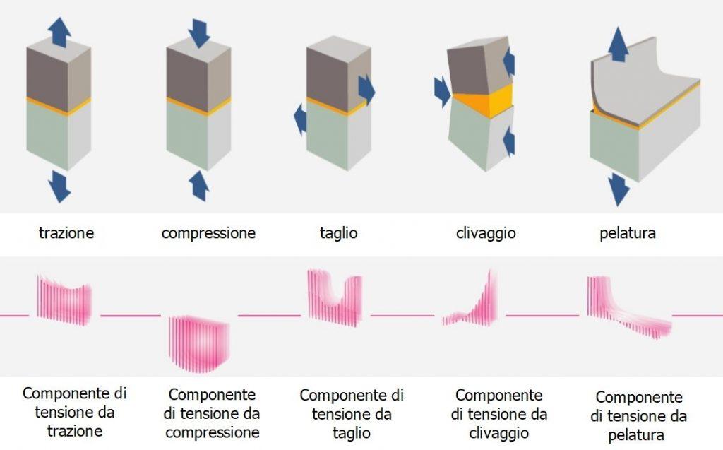 Tipologie di carico e relative componenti di tensione in una giunzione incollata