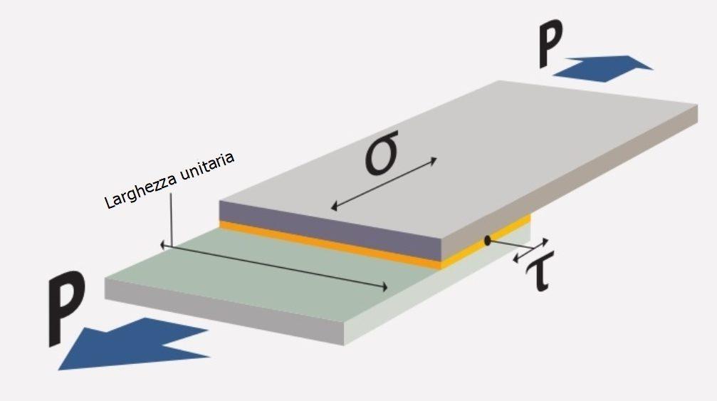 Simbologia per le componenti di tensione in una giunzione a sovrapposizione
