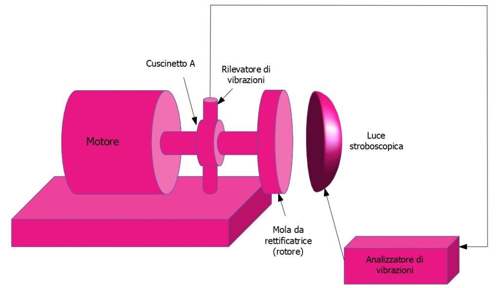 Equilibratura a piano singolo con l'impiego di un analizzatore di vibrazioni