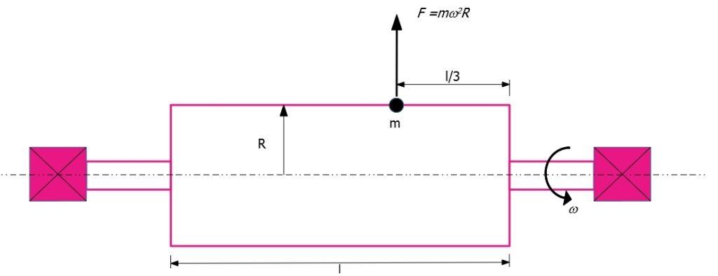 Rappresentazione della massa squilibrata nell'equilibratura a due piani