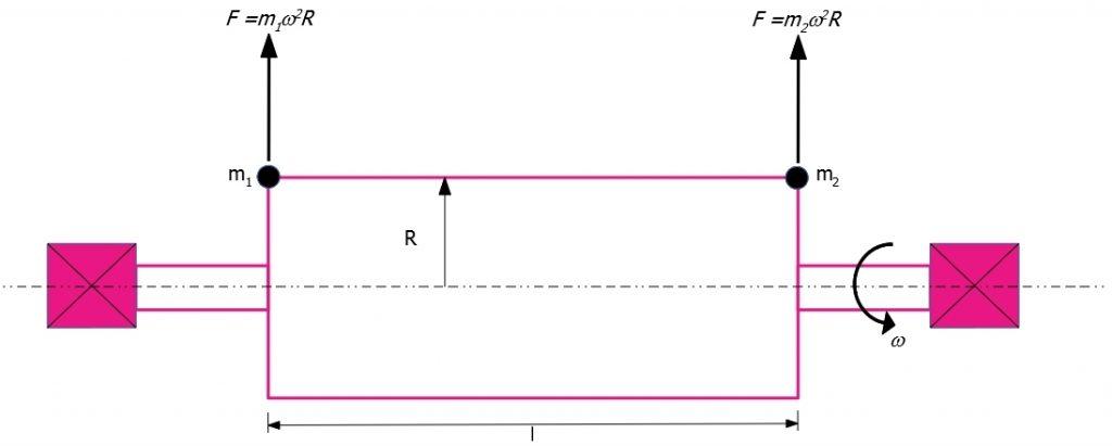 Masse squilibrate equivalenti nell'equilibratura a due piani