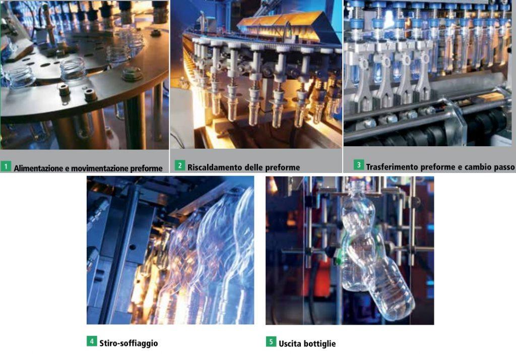 Processo di stiro-soffiaggio nella macchina a moto lineare continuo SFL