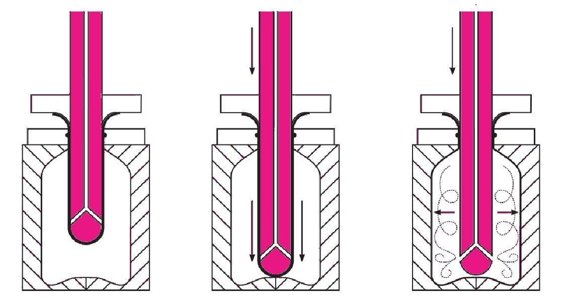 Schematizzazione del processo di stiro-soffiaggio