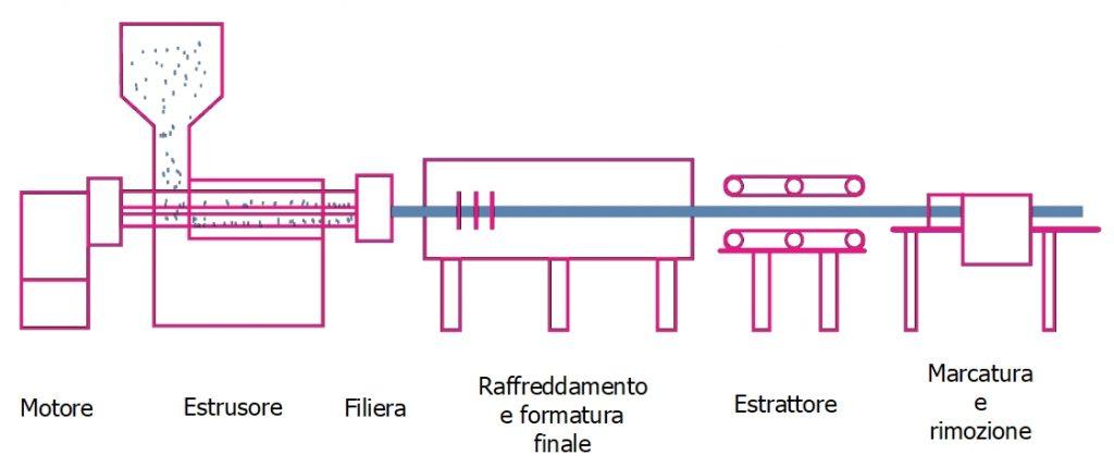 Rappresentazione schematica di un estrusore