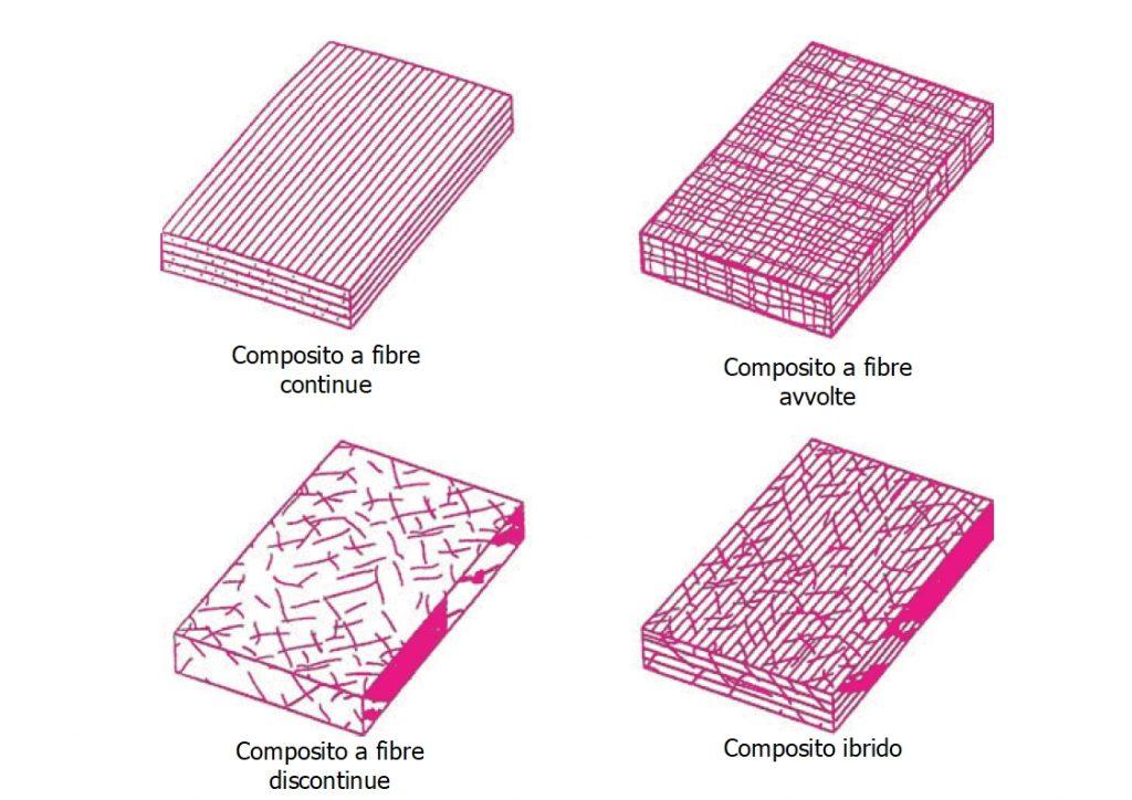 Tipologie di composito