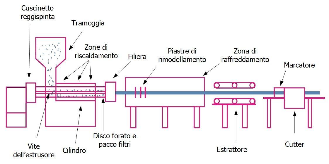 Principali componenti di un estrusore per materie plastiche