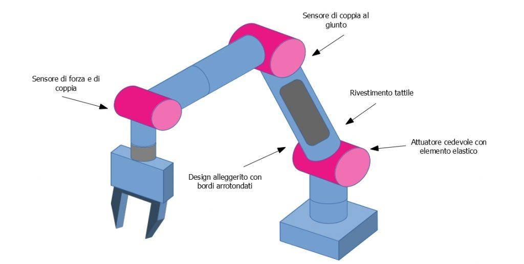 Caratteristiche di un robot collaborativo
