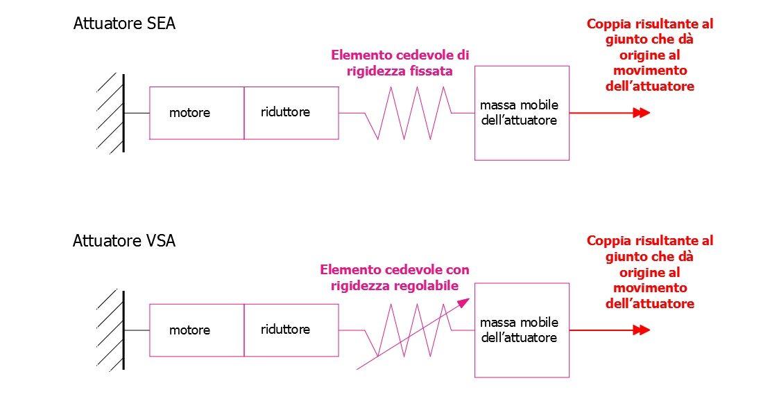 Rappresentazione schematica degli attuatori SEA e VSA