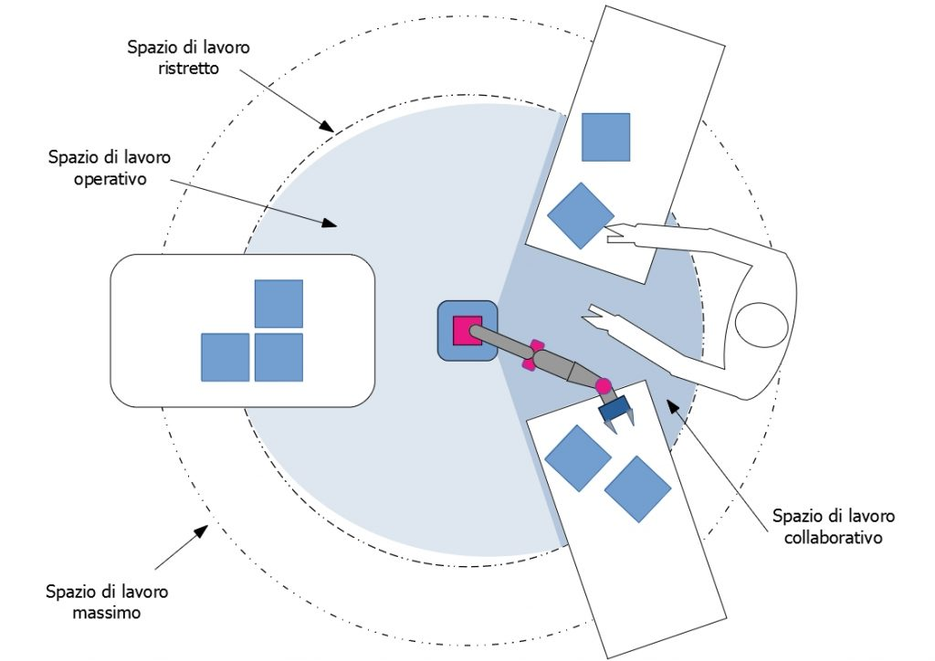 Rappresentazione schematica degli spazi di lavoro in un sistema robotico collaborativo