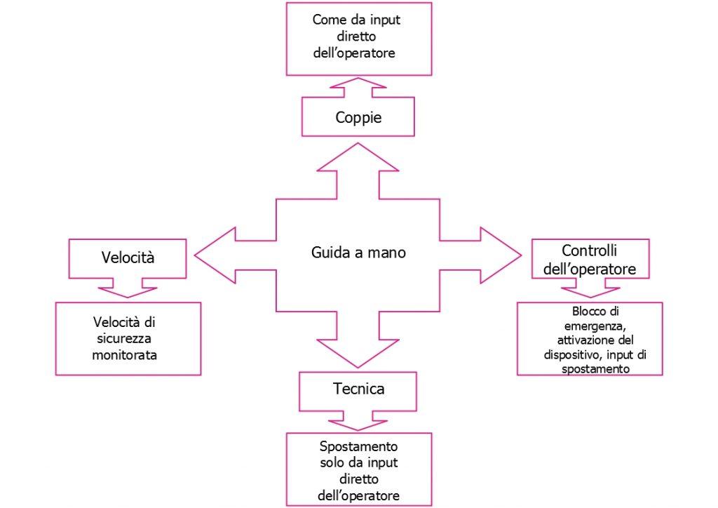 Schema di funzionamento collaborativo con guida a mano