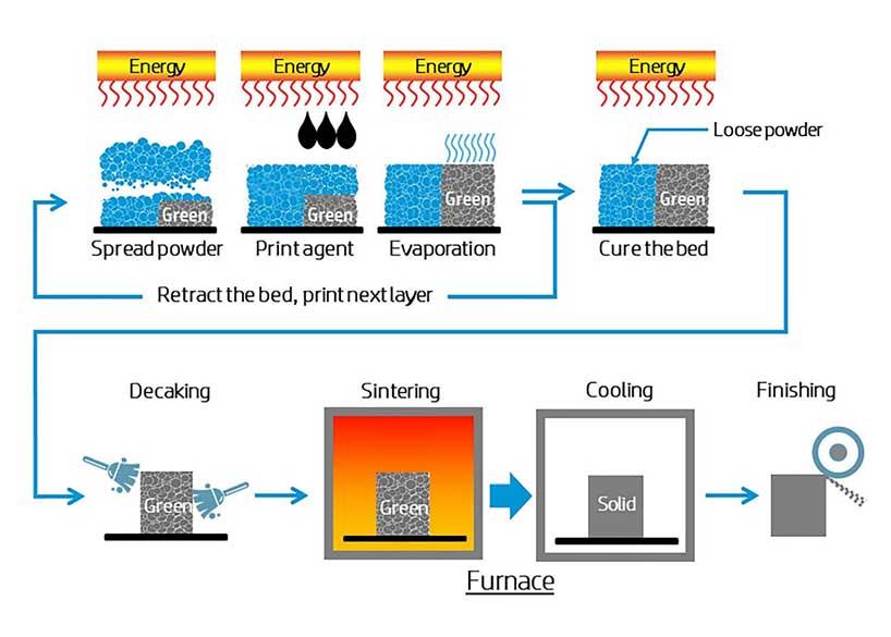 I componenti degli azionamenti nell'Additive Manufacturing