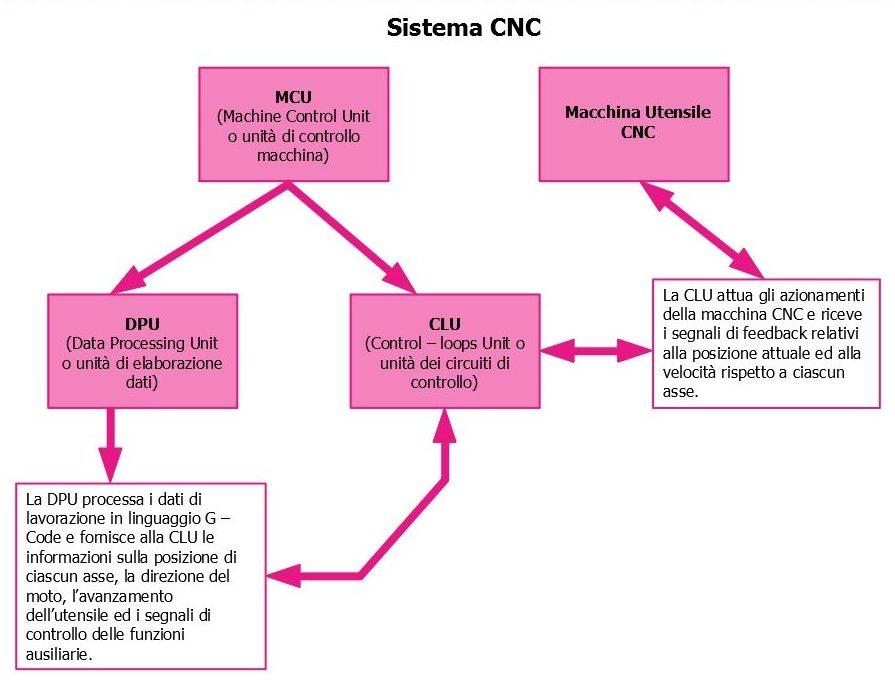 Schema di funzionamento di una macchina CNC