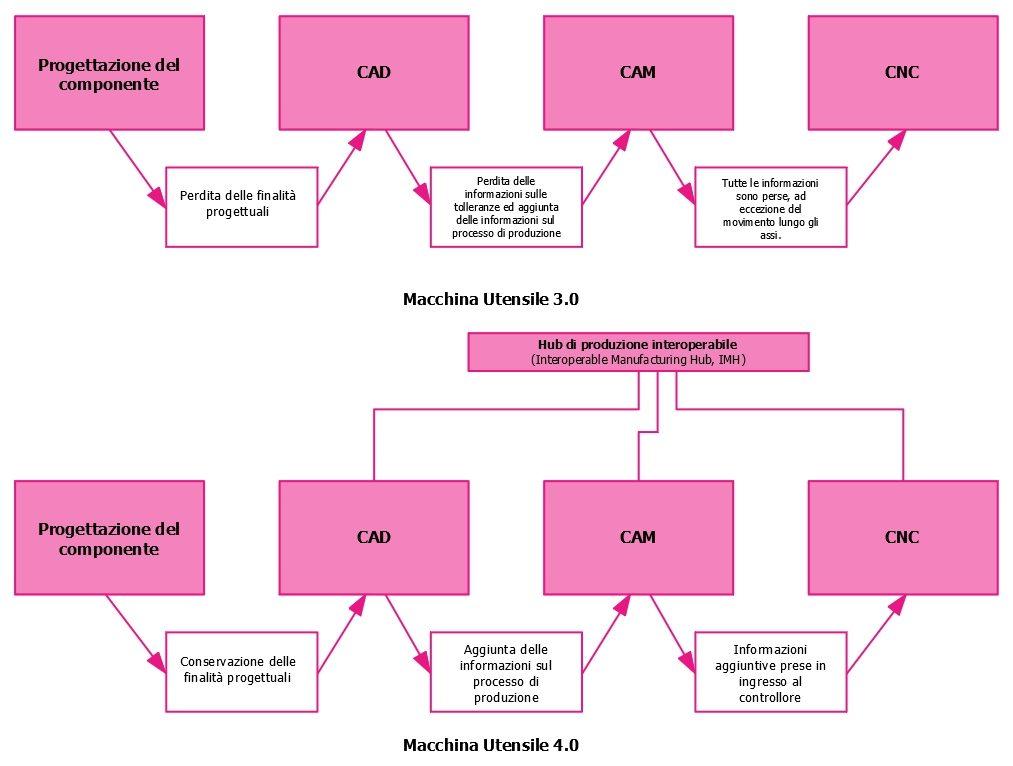 Possibili scenari di impiego delle Macchine Utensili 3.0 e 4.0