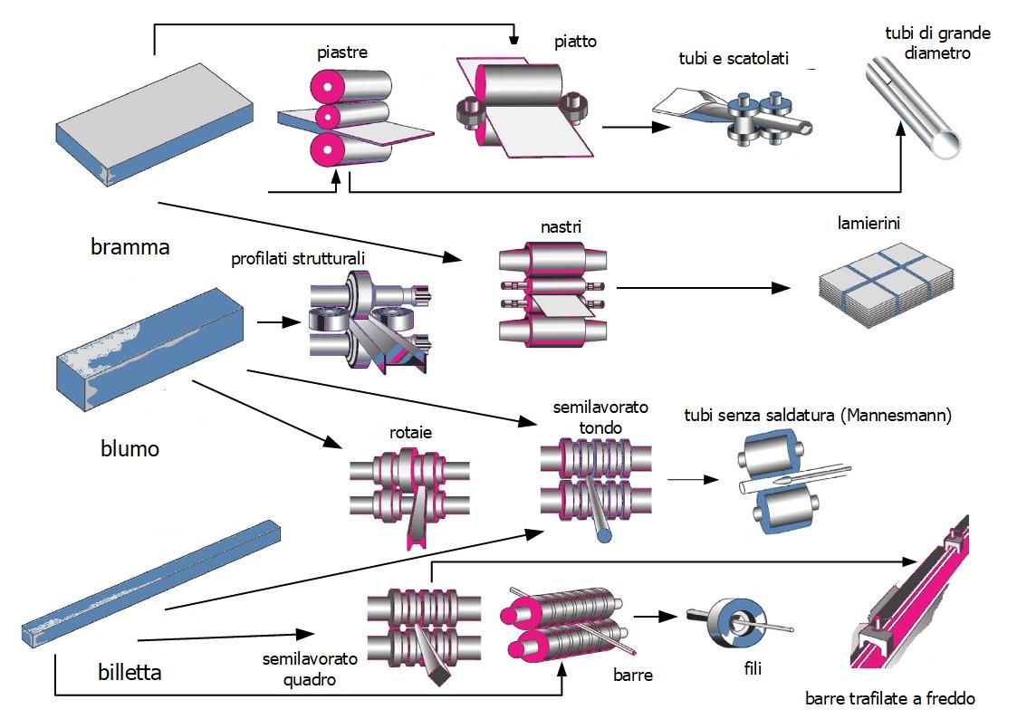 Rappresentazione schematica dei processi di produzione di semilavorati e prodotti finiti.