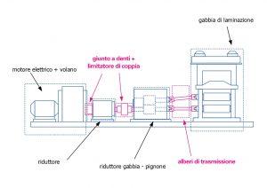 Rappresentazione schematica di un impianto di laminazione