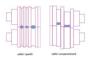 Calibri ripartiti e calibri compenentranti