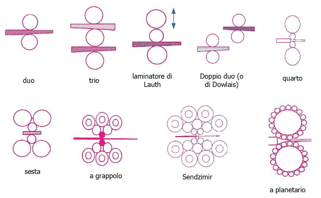 Principali configurazioni di un impianto di laminazione
