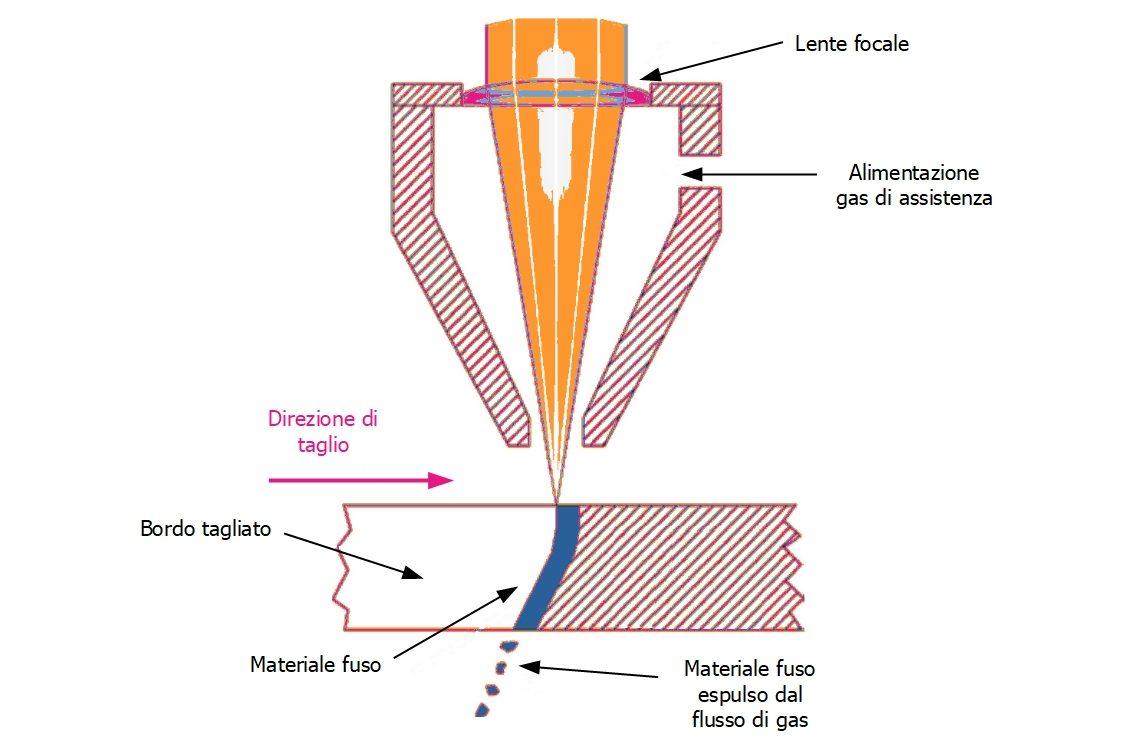 Rappresentazione schematica del processo di taglio laser