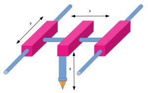 Rappresentazione schematica della movimentazione