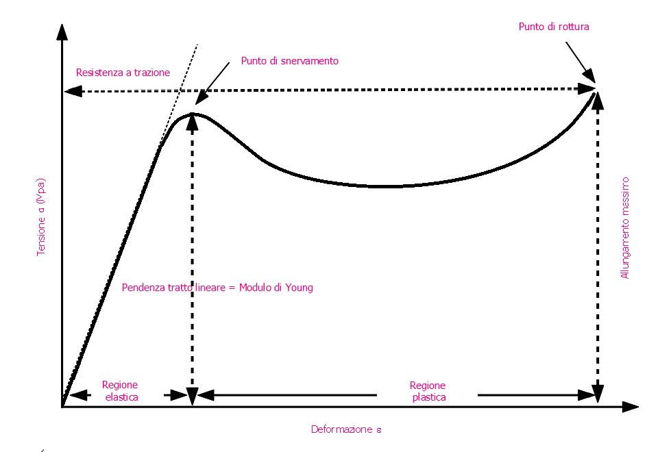 Diagramma tensione – deformazione dei polimeri termoplastici