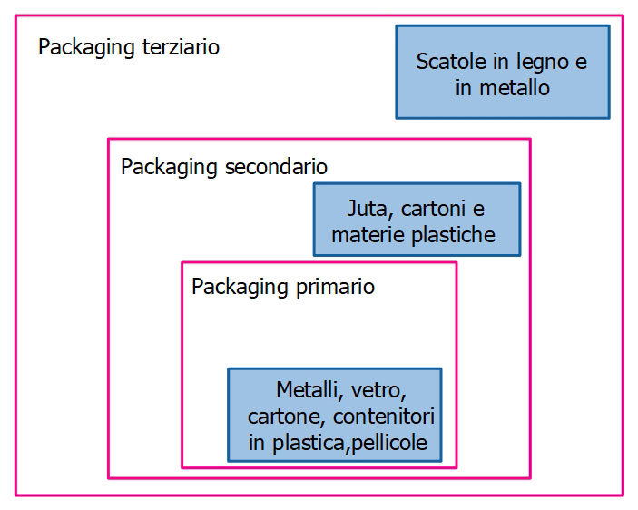 Classificazione del packaging alimentare