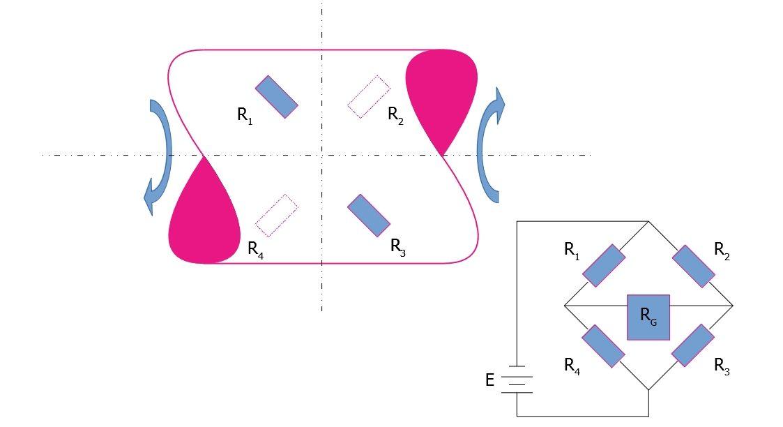 misuratore di coppia ad estensimetri