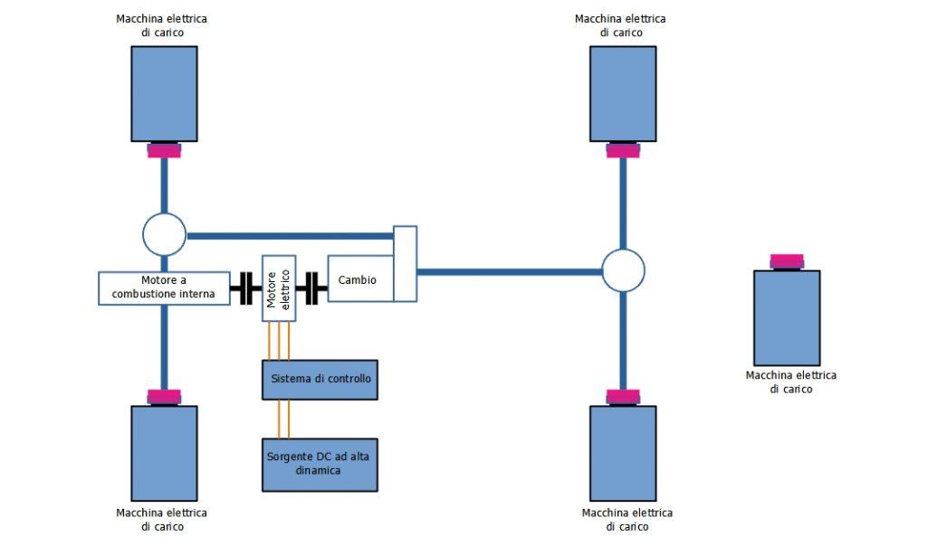 Rappresentazione schematica di un banco di prova