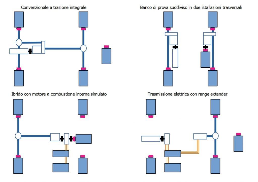 Configurazioni del banco di prova per powertrain convenzionali, ibridi ed elettrici