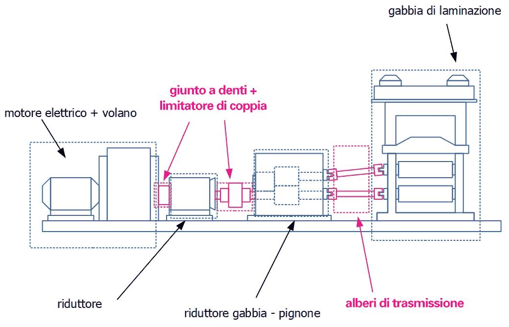 Rappresentazione schematica di un laminatoio