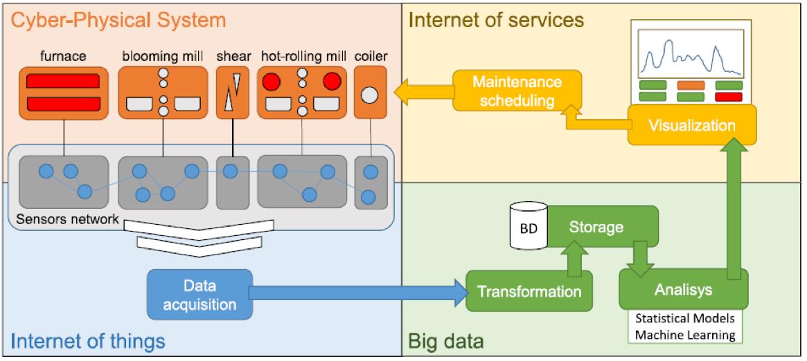 Illustrazione grafica dei quattro pilastri dell'industria 4.0 nel caso illustrato di un'azienda di laminazione